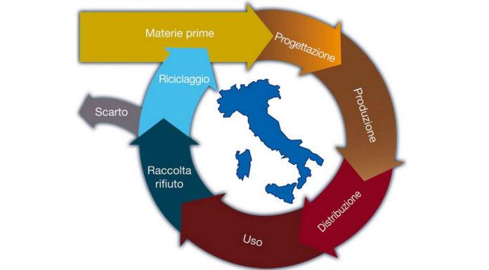 Economia circolare, Legambiente: per l'Italia, una corsa a ostacoli.